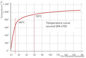 resistencia al calor firebag