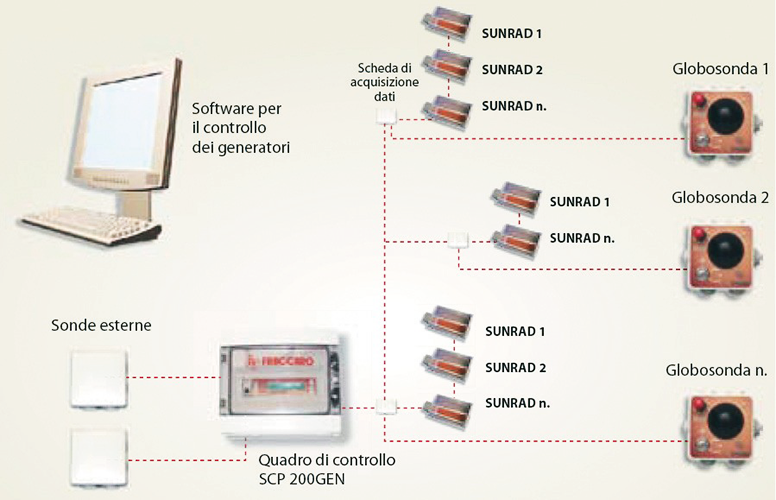cuadro de control digital scP200 gen