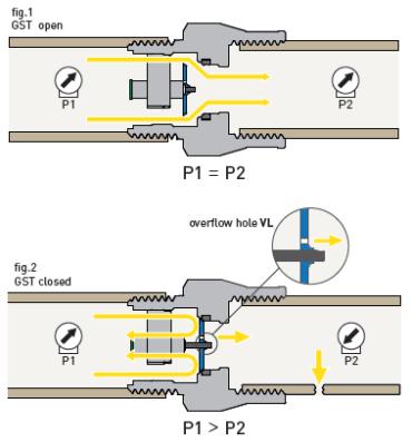 válvula exceso de caudal GST multicapa